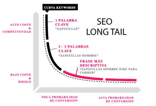 Curva Keywords LongTail SEO